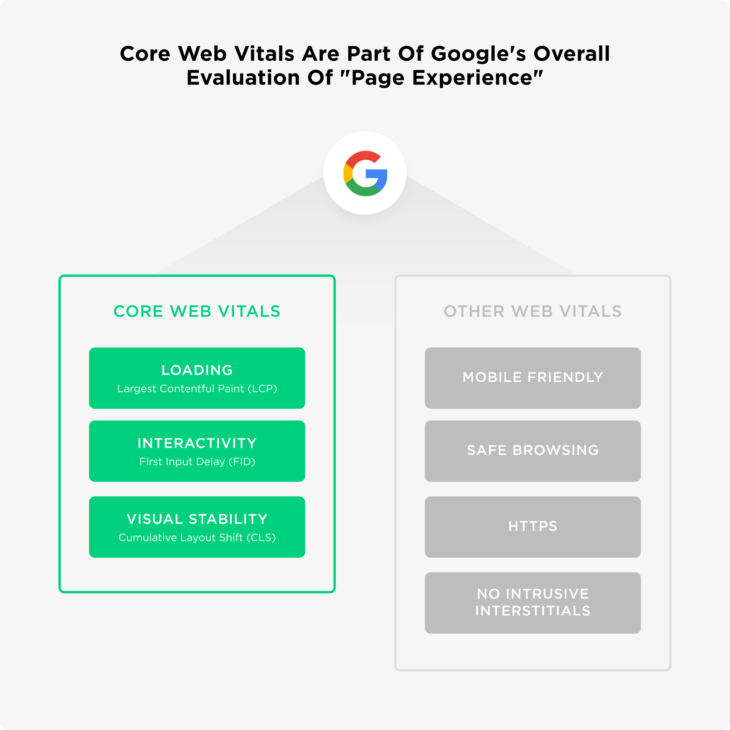 Small business SEO | How Google's Core Web Vitals could Affect Your Ranking
